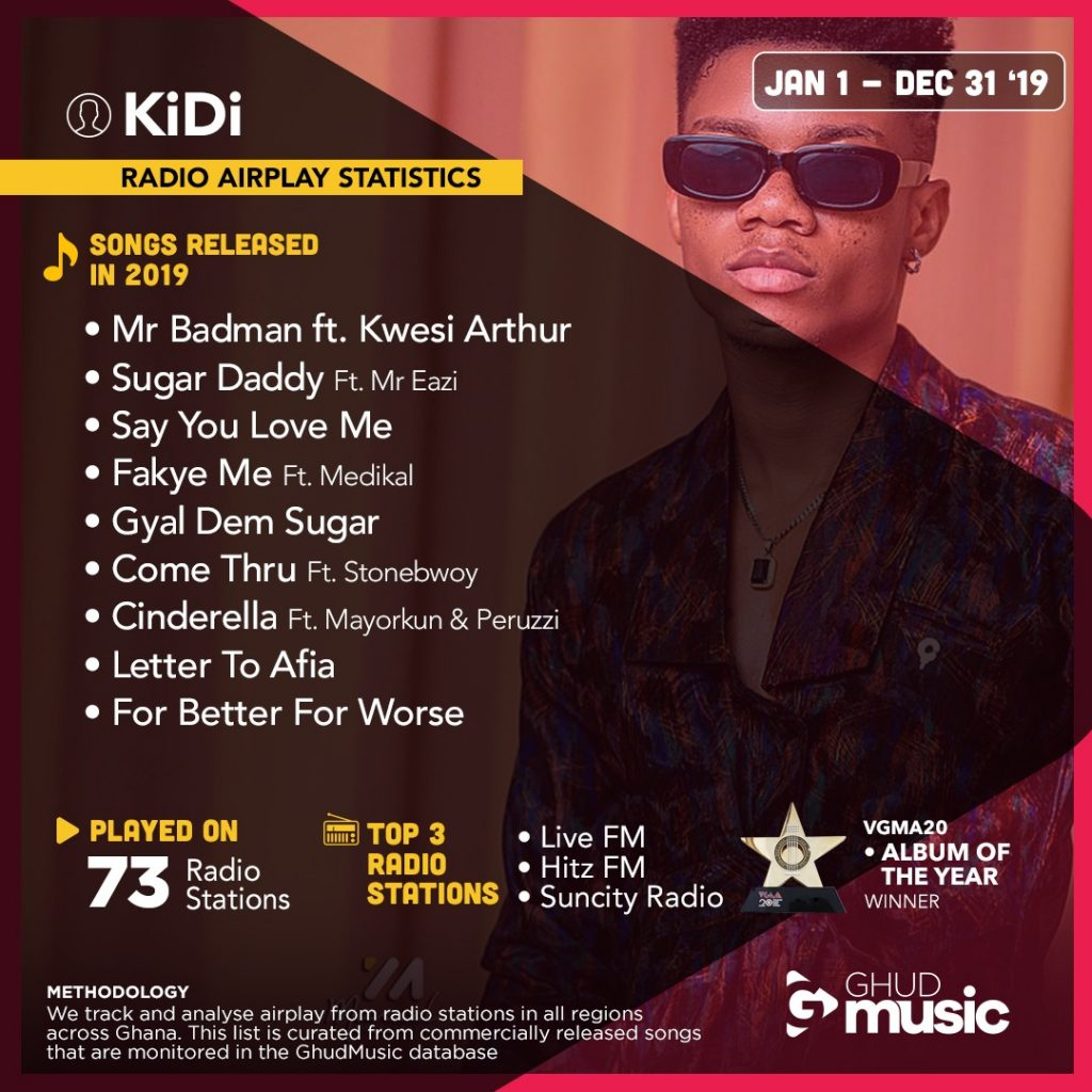 2019 Airplay In Review for KiDi – Ghud Music Broadcast Monitoring Service