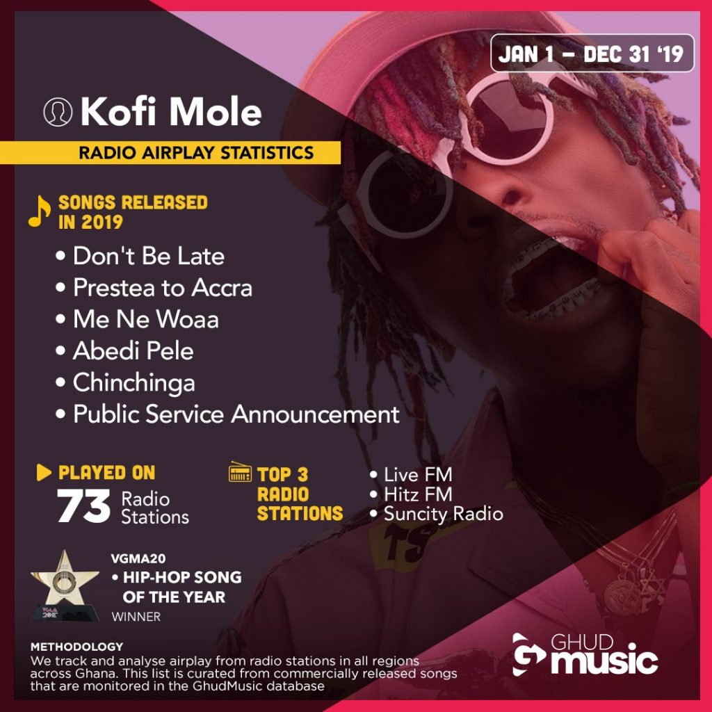 2019 Airplay In Review For Kofi Mole – Ghud Music